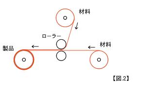 600幅 誘導体ローラー ラミネート機(の図